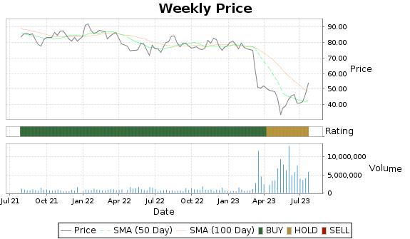 BOH Price-Volume-Ratings Chart