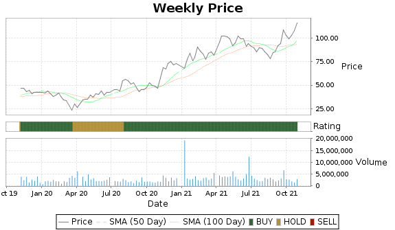 BRKS Price-Volume-Ratings Chart