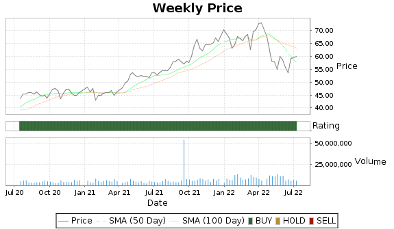 BRO Price-Volume-Ratings Chart