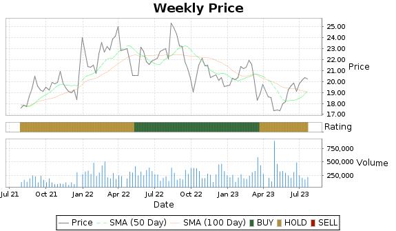BRT Price-Volume-Ratings Chart