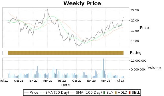 BSAC Price-Volume-Ratings Chart
