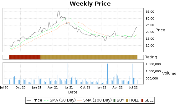 BSET Price-Volume-Ratings Chart