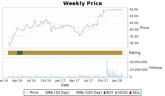 BSFT Price-Volume-Ratings Chart