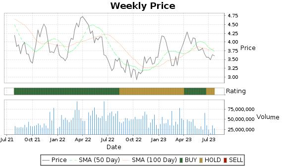 BTG Price-Volume-Ratings Chart