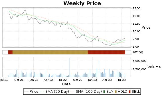 BV Price-Volume-Ratings Chart