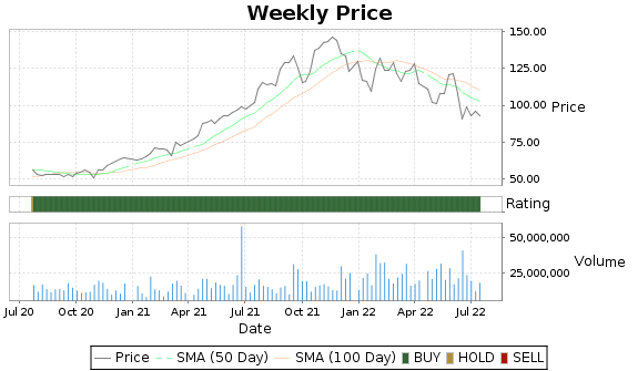 BX Price-Volume-Ratings Chart