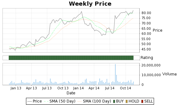 BYI Price-Volume-Ratings Chart