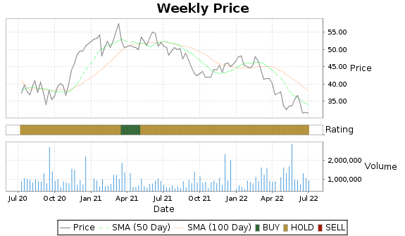 B Price-Volume-Ratings Chart