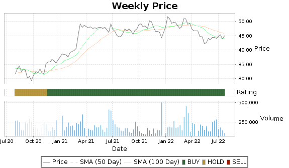 CAC Price-Volume-Ratings Chart