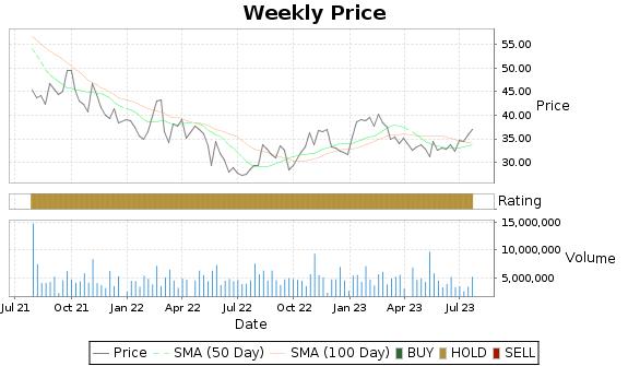 CAKE Price-Volume-Ratings Chart