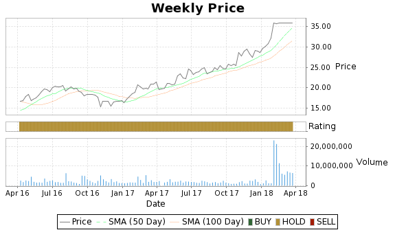 CALD Price-Volume-Ratings Chart