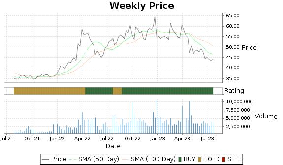CALM Price-Volume-Ratings Chart