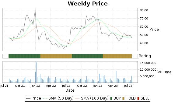 CALX Price-Volume-Ratings Chart
