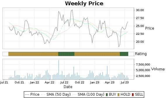 CAL Price-Volume-Ratings Chart