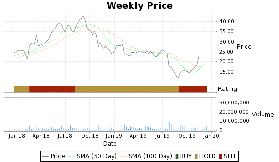 CARB Price-Volume-Ratings Chart