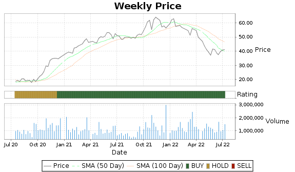 CASH Price-Volume-Ratings Chart