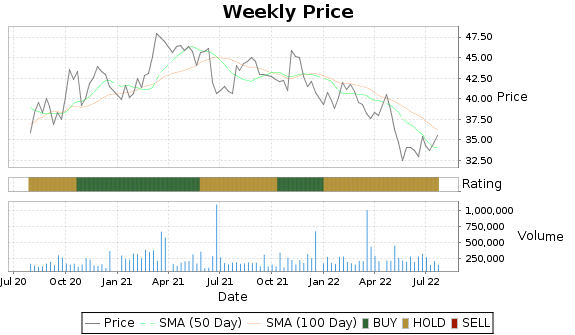 CASS Price-Volume-Ratings Chart