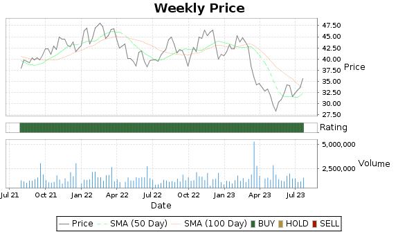 CATY Price-Volume-Ratings Chart