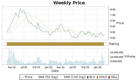 CBD Price-Volume-Ratings Chart