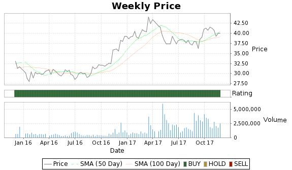CBF Price-Volume-Ratings Chart