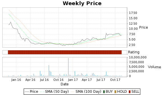CBMX Price-Volume-Ratings Chart