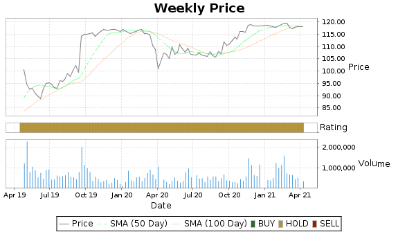 CBPO Price-Volume-Ratings Chart
