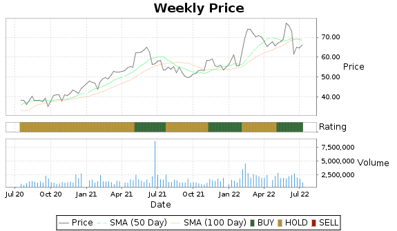 CBT Price-Volume-Ratings Chart