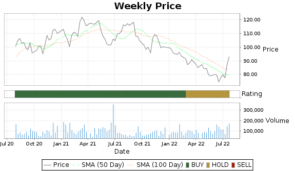 CCF Price-Volume-Ratings Chart