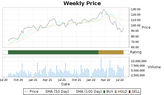 CCK Price-Volume-Ratings Chart