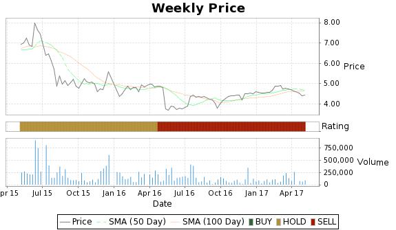 CCM Price-Volume-Ratings Chart