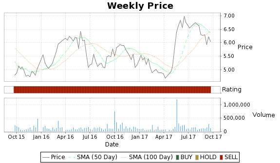 CCUR Price-Volume-Ratings Chart