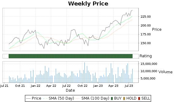 CDNS Price-Volume-Ratings Chart