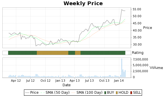 CEC Price-Volume-Ratings Chart