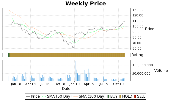 CELG Price-Volume-Ratings Chart