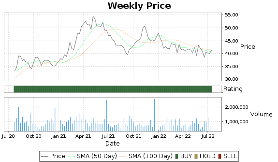 CENTA Price-Volume-Ratings Chart
