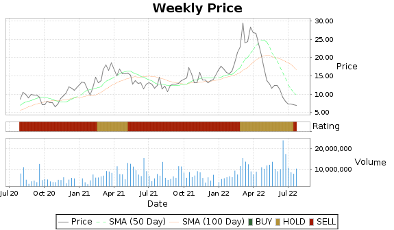 CENX Price-Volume-Ratings Chart