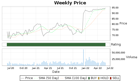 CERN Price-Volume-Ratings Chart