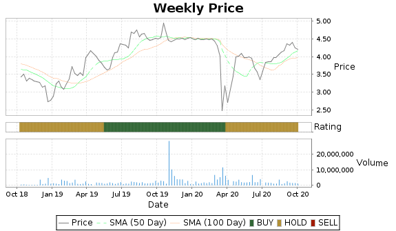 CETV Price-Volume-Ratings Chart