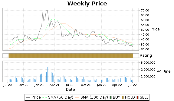CEVA Price-Volume-Ratings Chart