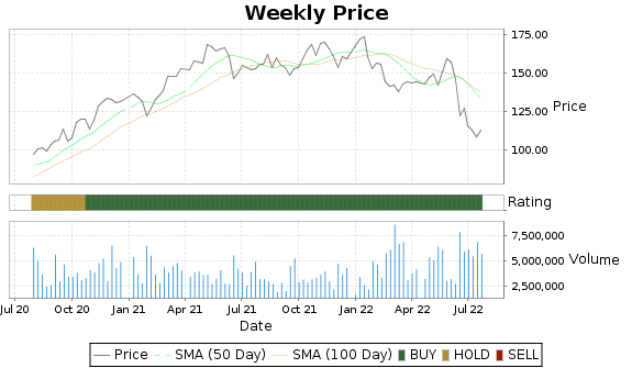 CE Price-Volume-Ratings Chart
