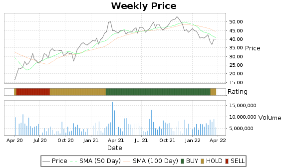 CFX Price-Volume-Ratings Chart