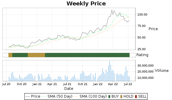 CF Price-Volume-Ratings Chart