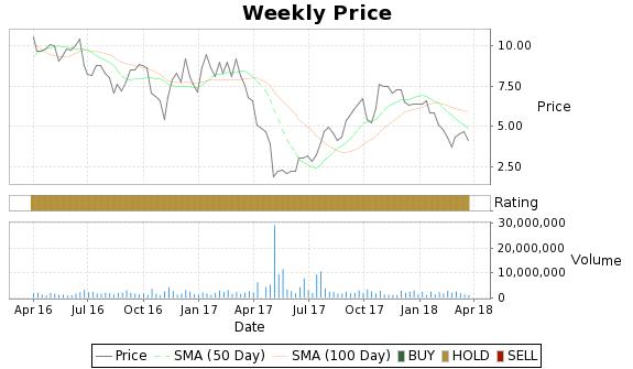 CGI Price-Volume-Ratings Chart