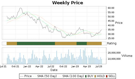 CG Price-Volume-Ratings Chart