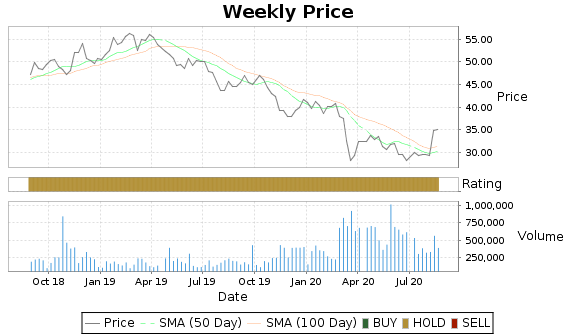 CHA Price-Volume-Ratings Chart