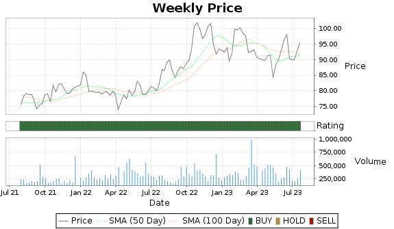 CHCO Price-Volume-Ratings Chart