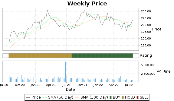 CHDN Price-Volume-Ratings Chart