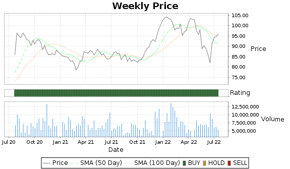 CHD Price-Volume-Ratings Chart