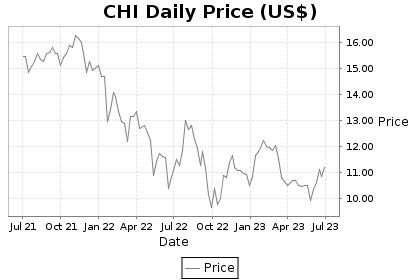 CHI Price Chart