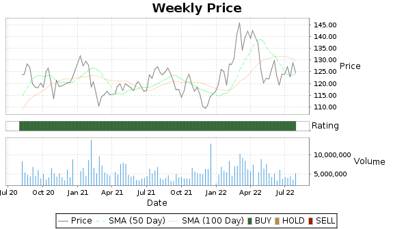 CHKP Price-Volume-Ratings Chart